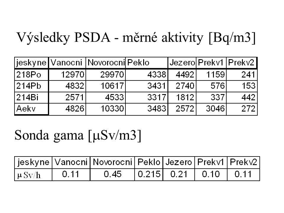 Výsledky PSDA - měrné aktivity [Bq/m3]